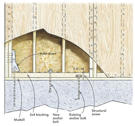 Fine Homebuilding Magazine by Another Way To Build A Shear Wall Fine Homebuilding