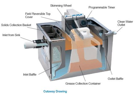 Kitchen Grease Trap Design Big Dipper Automatic Grease Traps