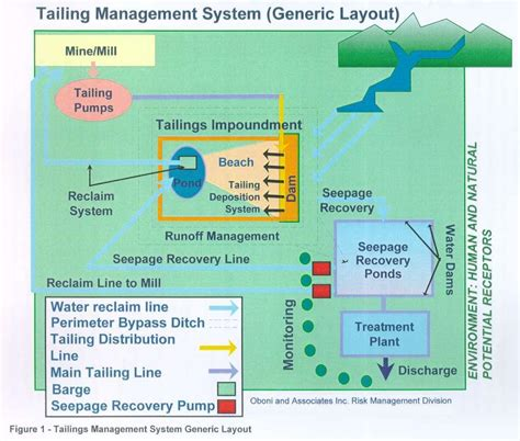 layout manager algorithm comparing water treatment processes lifetime risks using