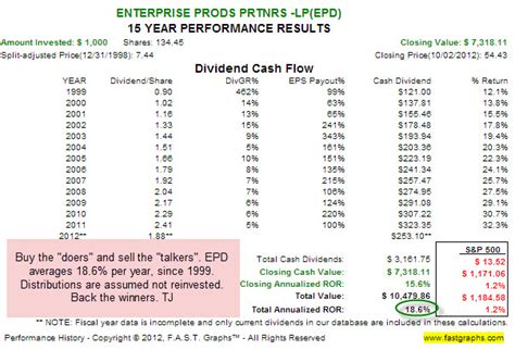 dividend increases today buy enterprise products today for the 33rd consecutive