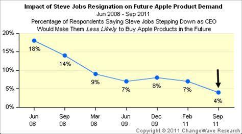steve jobs resignation has little effect on apple product