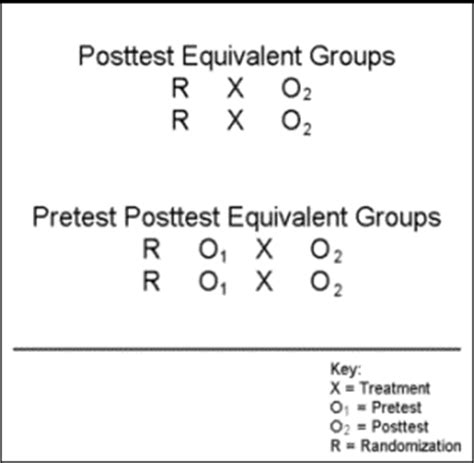 experiment design using r choose an evaluation design 171 pell institute
