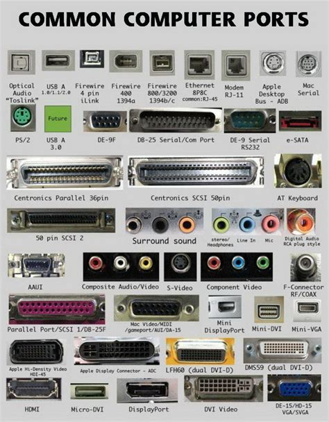 porte pc computer ports name and location of connections on