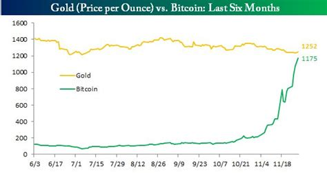 bitcoin gold price bitcoin gold parity business insider