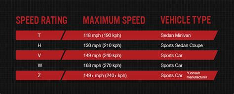 h speed rating tire speed rating what you need to bridgestone tires