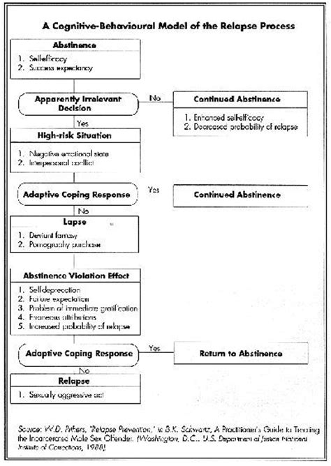 Relapse Prevention Worksheet by P蝎es 1000 N 225 Pad蟇 Na T 233 Ma Relapse Prevention Na Pinterestu