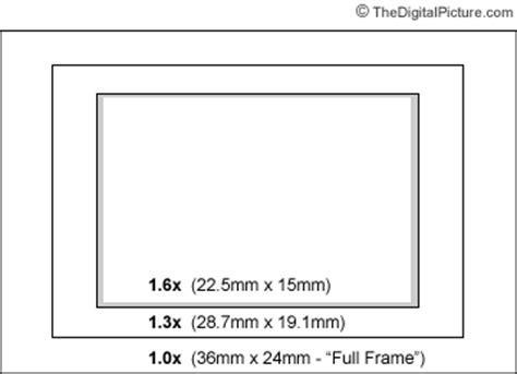 Field of View Crop Factor (Focal Length Multiplier)