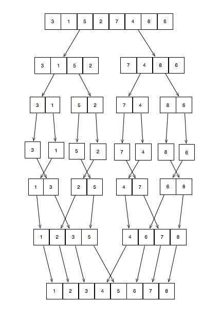 Java++ 4 Rookie: Merge Sort Algorithm FlowChart
