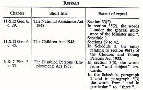 Section 42 Mental Health Act by Local Authority Social Services Act 1970
