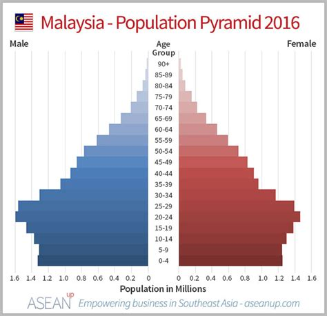 personal income tax for foreigners in malaysia 2016 market analysis of malaysia infographics asean up