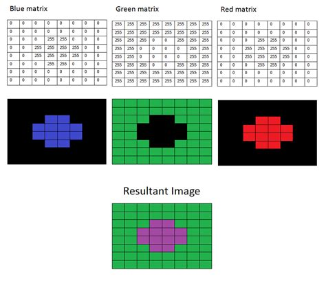 Opencv Mat Tutorial by Color Detection Object Tracking Opencv Tutorial