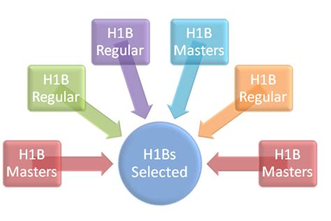 Mba On H1b Visa by What Is H1b Visa Lottery Process Uscis Random Selection