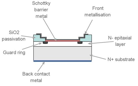 schottky diode fabrication schottky diode technology structure electronics notes