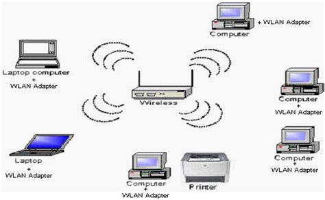 membuat virus jaringan lan types of computer networks my little notes