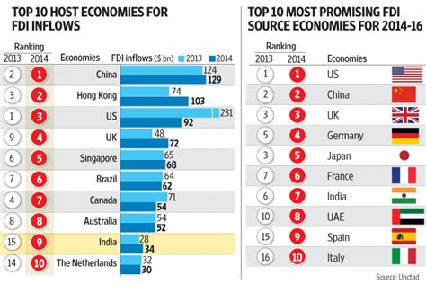 india among top 10 countries to attract highest fdi in