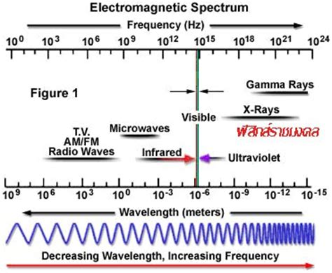 what is the order of colors with increasing temperature teaching glossary คล นแม เหล กไฟฟ า electromagnetic wave
