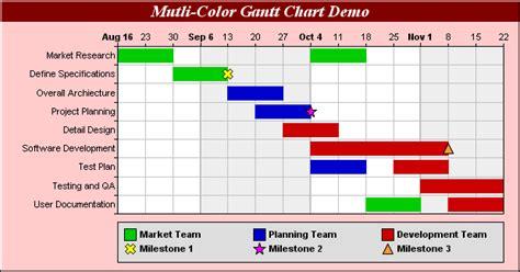 Chartdirector Chart Gallery Gantt Charts What Is A Gantt Chart Template