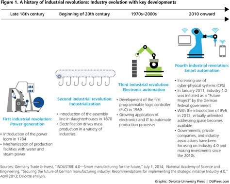 the 20 key technologies of industry 4 0 and smart factories the road to the digital factory of the future the road to the digital factory of the future books industry 4 0 manufacturing ecosystems and the connected