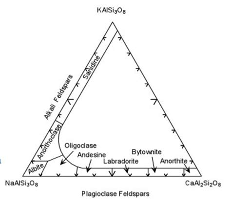plagioclase ternary diagram untitled document www carleton edu