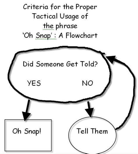 oh snap flowchart oh snap flowchart