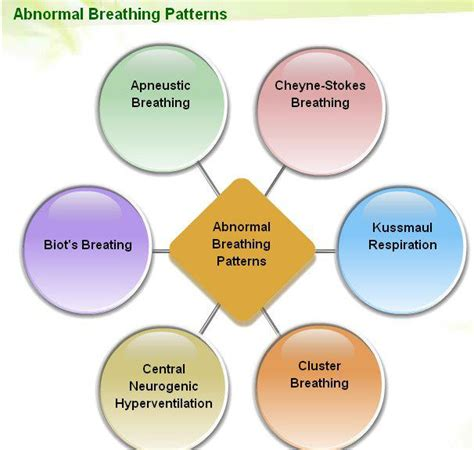 breathing pattern types vivekanantha homeo clinic psychological counseling