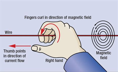define induction field define magnetic field induction 28 images define the term electromagnetic induction