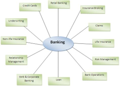 tutorial video meaning definition of banking tutorial