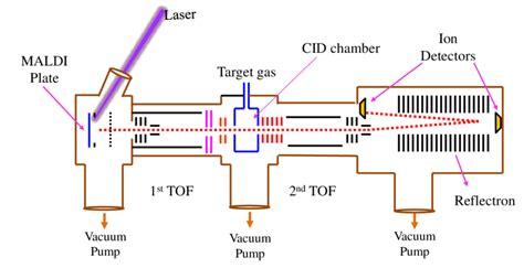 schematic diagram of a mass spectrometer schematic diagram of maldi tof mass spectrometer circuit