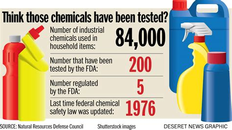 toxic household chemicals how new research on chemicals in household products gives