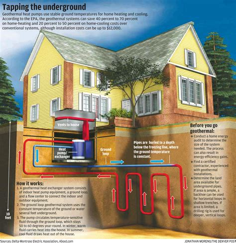 geothermal house plans how is geothermal different than other heating systems 187 sterling heating ac