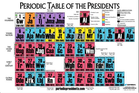 Periodic Table Of by Jfk S Portrait Why Is He Looking Periodic Table Of The Presidents
