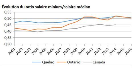 salaire minimum 2016 salaire minimum au qu 233 bec l 233 tat des lieux l aut journal