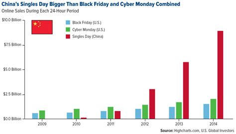 alibaba black friday 11 numbers that explain the world s largest shopping