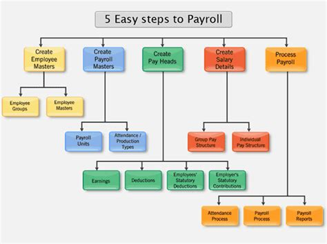 Tally Maternity e enabling payroll in tally9 accounting software