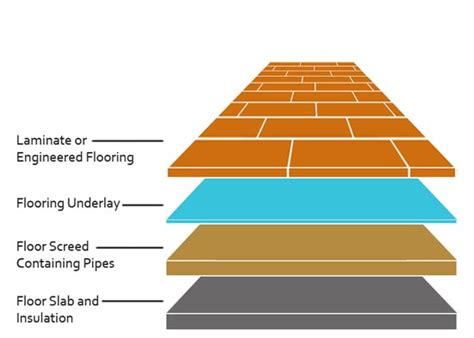 Floor Layers Required by How To Install Underfloor Insulation For Underfloor