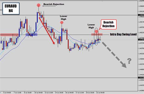 swing trading signal services euraud price action reversal sell signal swing trade