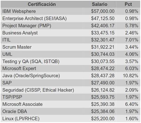 estudio de salarios 2014 sg estudio de salarios 2014 sg resumen it university
