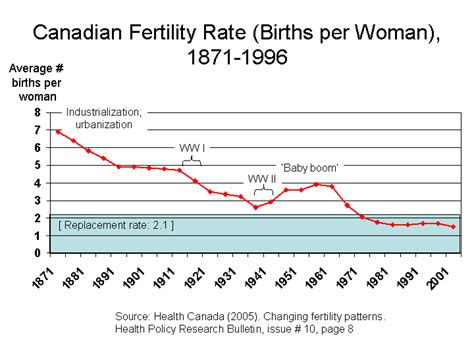 Record Of Live Birth Australia Changing Birth Rates In Canada