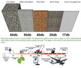 Backyard Noise Reduction 25 Best Ideas About Noise Reduction On Dust