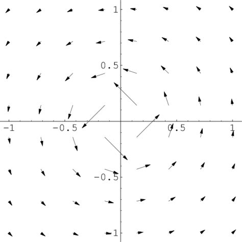 image: a path dependent vector field with zero curl math