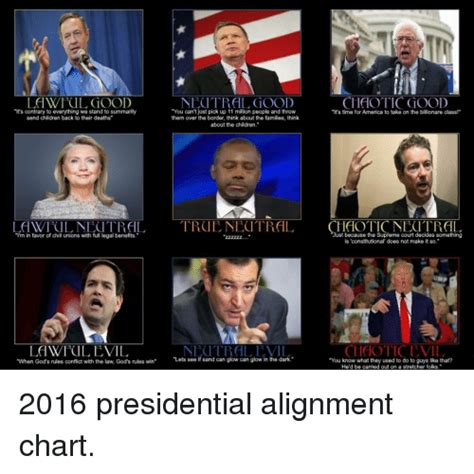 Alignment Chart Meme - lawful good necitral good chaotic good it s contrary to
