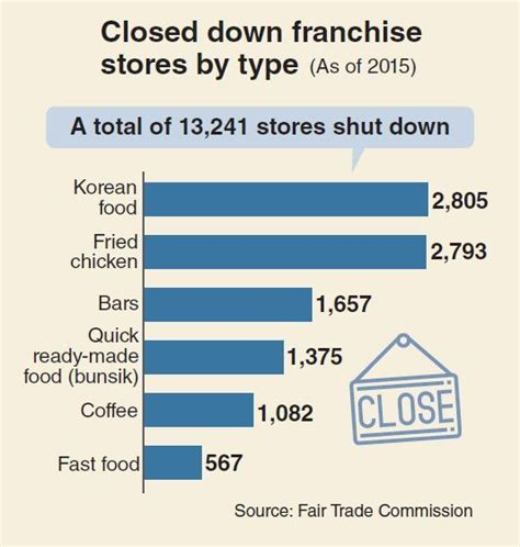 monitor franchise stores close down at record pace