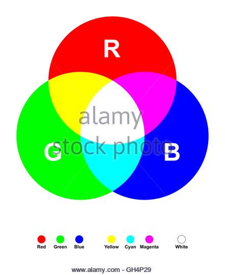 3 primary colors of light additive color stock photos additive color stock images