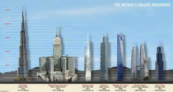 how many stories is 1000 top 10 tallest buildings in the world 187 alltoptens