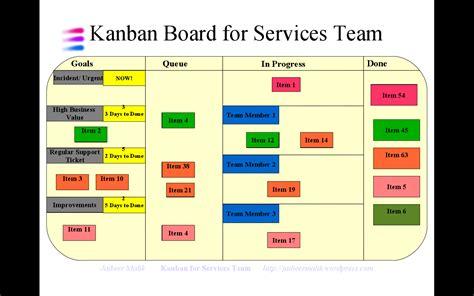 Implementing Kanban For Services Team 171 Jai S Weblog Kanban Board Free