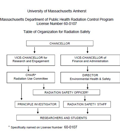 radiological safety roles and responsibilities