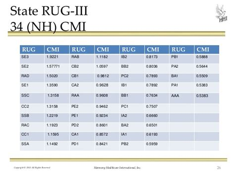 Rehab Rug Levels by Win Lose Or Draw Mix Leadership