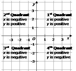 coordinate plane positive