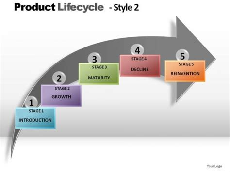 Product Lifecycle Style 2 Powerpoint Presentation Slides Product Presentation Powerpoint
