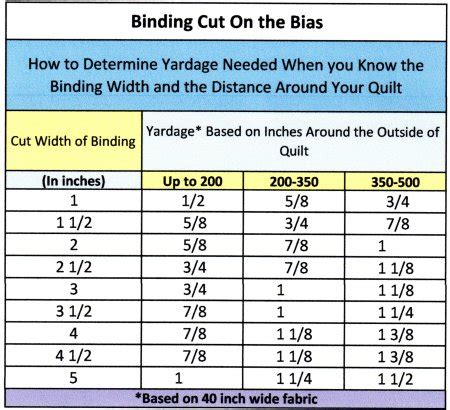 How To Make Quilt Binding On The Bias by Binding A Quilt With Continuous Bias Binding Or Bias Binding Strips